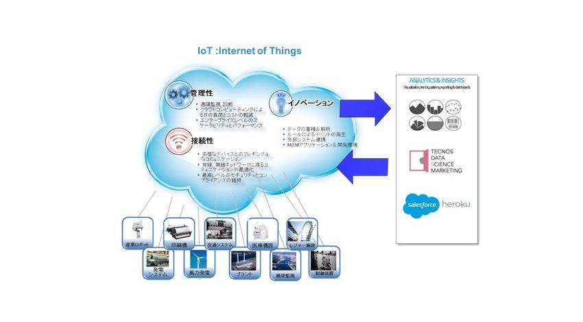 TDSM、IoT分野ソリューションの充実にむけ、「Salesforce1 IoTジャンプスタートプログラム」に参加、豊富な統計解析技術を活かしたサービスを提供