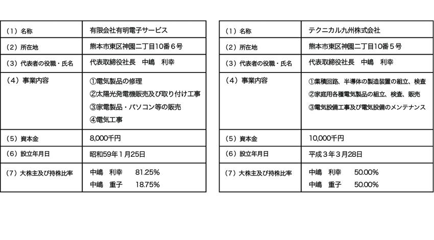 日本PCサービス、ネットワーク機器のトラブル対応を含めた「お家まるごとサポート」全国展開を目指し、有明電子サービス及びテクニカル九州の株式取得