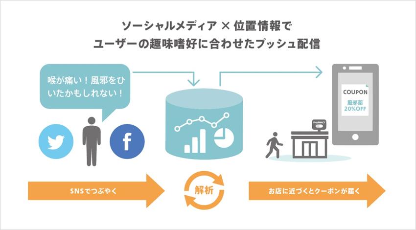 データセクションとアイリッジ、位置情報データとソーシャルデータを連携させた 新O2Oソリューション「Social Beacon」を9月より提供開始