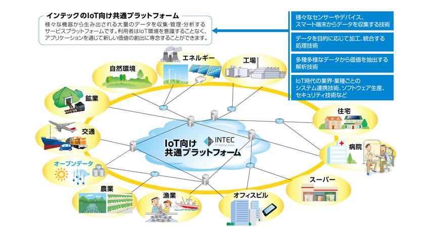 インテック、IoT向け共通プラットフォームのサービス提供を開始