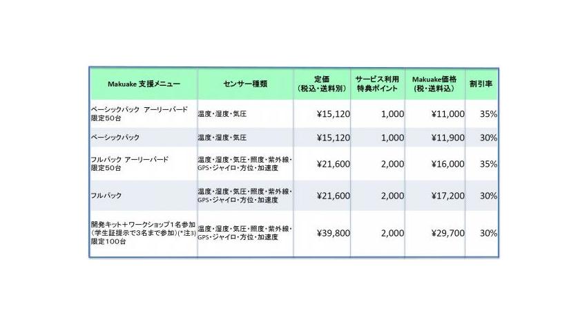 EverySense、IoT対応汎用環境センサー「EveryStamp」の資金調達プロジェクトをクラウドファンディング「Makuake」にて開始