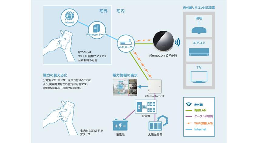 【iRemocon Z Wi-Fi とiRemoUnit CTの接続イメージ】