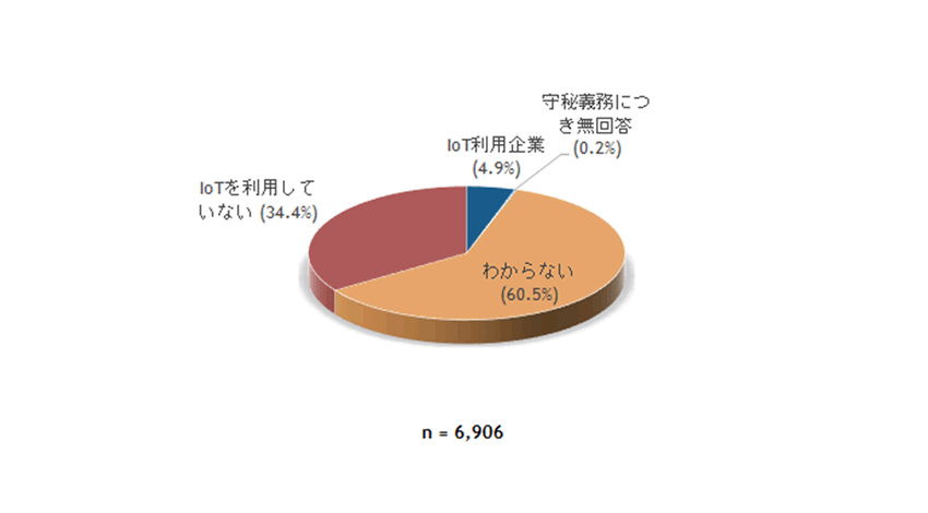 IoT企業ユーザー動向、国内企業のIoT利用率は4.9%