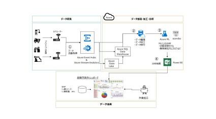 TDSMと日本マイクロソフト、Microsoft Azureを利用したIoT分野で協業-第一弾はAzureを活用した故障予測分析ソリューションの提供-