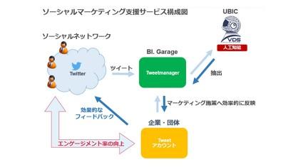 BI.GarageとUBICが協業し、人工知能を活用したSNSマーケティング支援サービスを開始