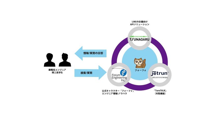 オプト、Jetrunテクノロジ、フォーラムエンジニアリングが『人工知能(AI)技術博士「フォーフォ」』を3社共同開発