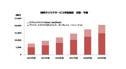 MM総研、国内クラウド市場は2019年度に2兆円へ成長と予測