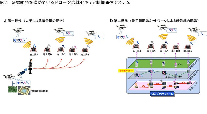 ドローンの通信の安全性を強化する技術を開発
