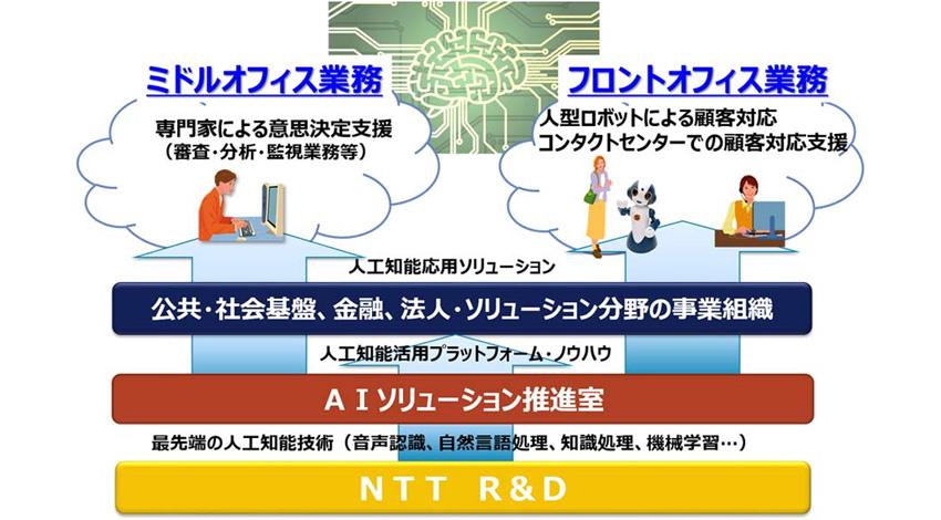 NTTデータ、「AIソリューション推進室」を設置