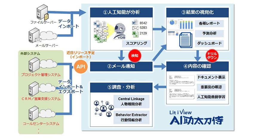 UBIC、人工知能によるビジネスデータ分析支援システム「Lit i View AI助太刀侍」の提供を開始