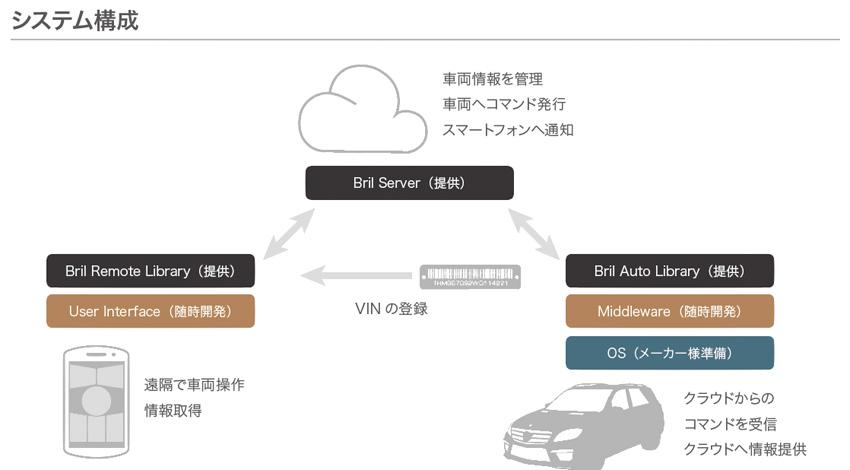 ブリリアントサービス、車両遠隔操作・管理システム「BRILLIANT AUTOREMOTE」をOEM向けに提供開始