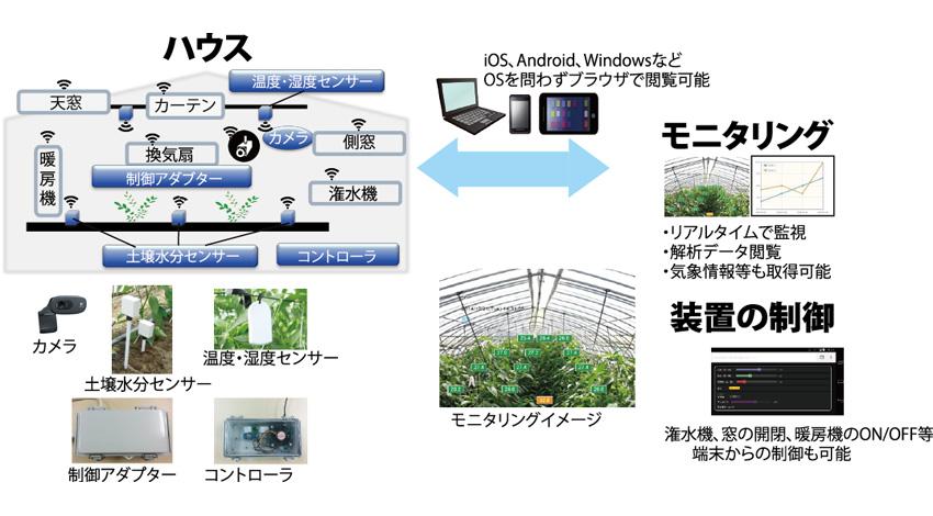 TDIプロダクトソリューション、農業向け遠隔監視制御システムの販売開始  ~IoT化であらゆる場所の環境が監視可能に~