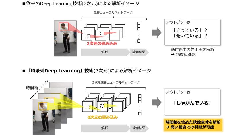 NTT Com、人間の「動作」を理解する新しい人工知能(AI) 「時系列Deep Learning」を開発、8割強の精度で識別に成功