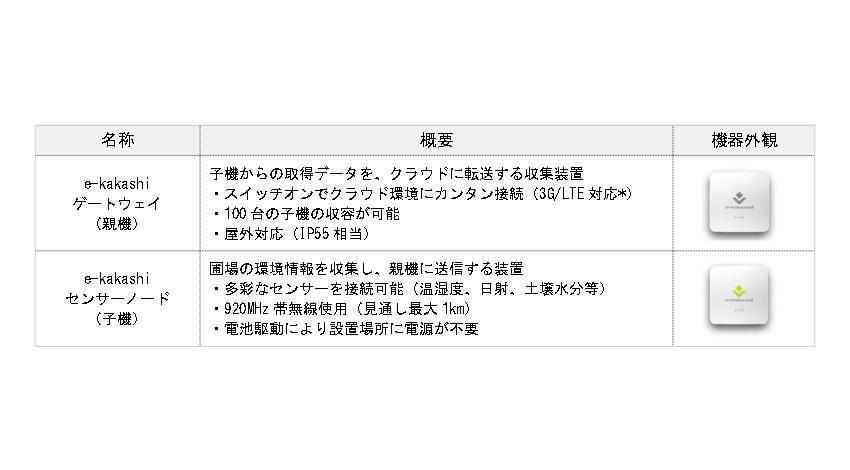 PSソリューションズ、農業IoT「 e - kakashi ® 」で日本の農業資産を次のステージへ
