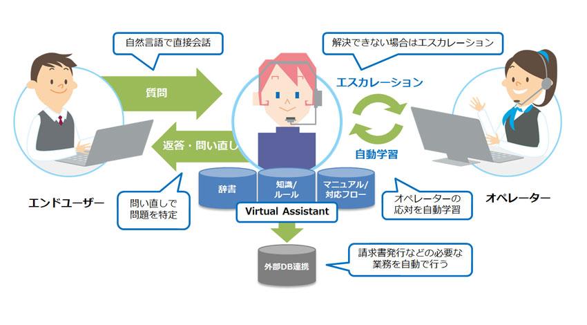 NTT Com、人工知能(AI)による人間との高度な対話を提供する 「Virtual Assistant」サービス発表