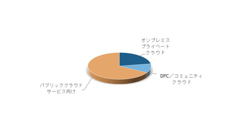 IDC、サーバーの所有から利用へのシフトに関する国内ユーザー動向調査結果を発表