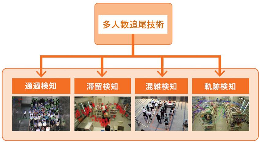 キヤノン、ネットワークカメラの映像解析技術を開発 マイルストーンシステムズ社(※1)の映像管理ソフトとの連携も実現