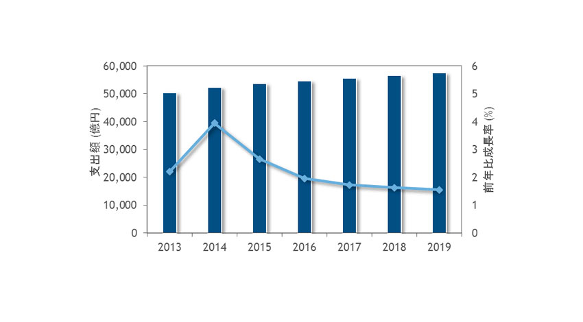 IDC、国内ITサービス市場予測を発表