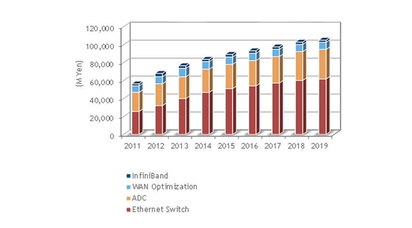 IDC、国内データセンターネットワーク機器市場は、前年比成長率9.4%と拡大が続くと発表