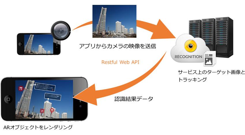グレープシティ、Web標準技術でARアプリを開発できる「Wikitude」販売開始 スマートグラスにも対応