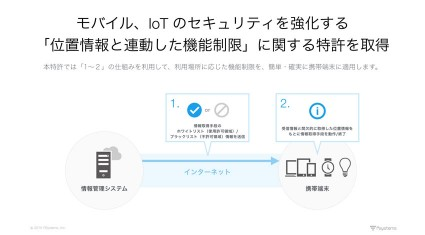 アイキューブドシステムズ、モバイルとIoT のセキュリティを強化する 「位置情報と連動した機能制限」に関する特許を取得