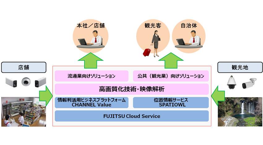 キヤノンと富士通、協業による映像ソリューションの開発について