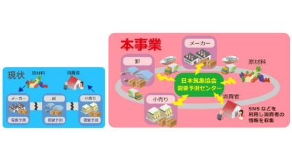 日本気象協会、天気予報で物流を変えるプロジェクト 2年目の取り組み~人工知能活用で予測精度向上へ~