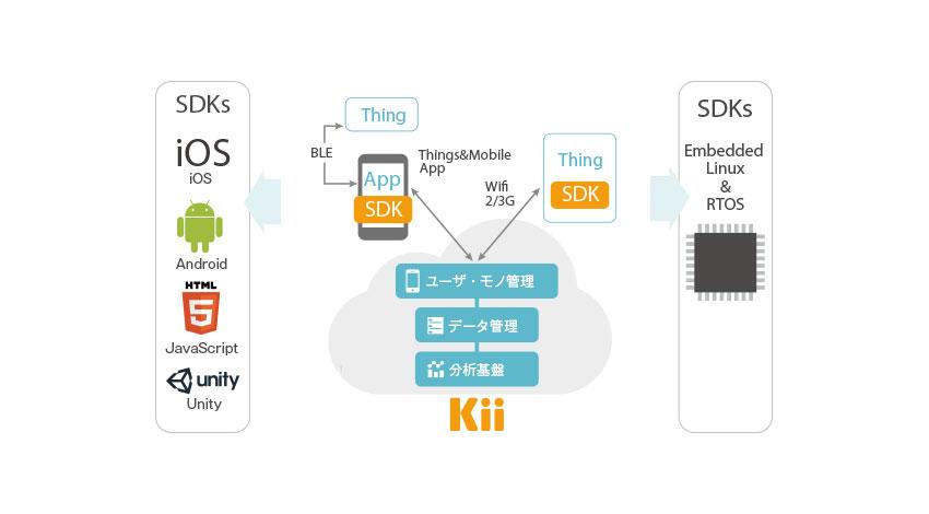 KiiのIoTクラウドプラットフォーム、京セラの生活習慣改善支援サービス「デイリーサポート ® 」 に採用
