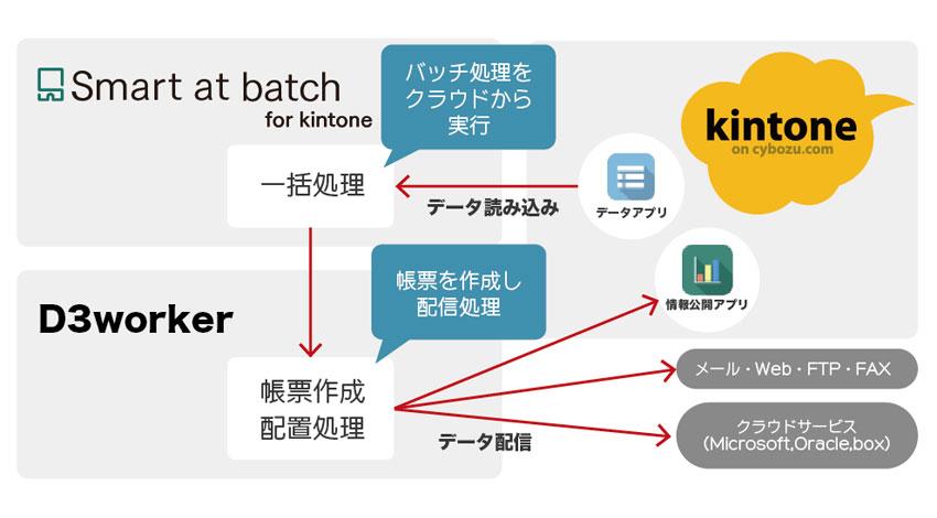 M-SOLUTIONS、バッチでばっちり「Smart at batch for kintone」の提供開始~日本オプロのD3Workerと連携し、帳票作成・配信も可能に!