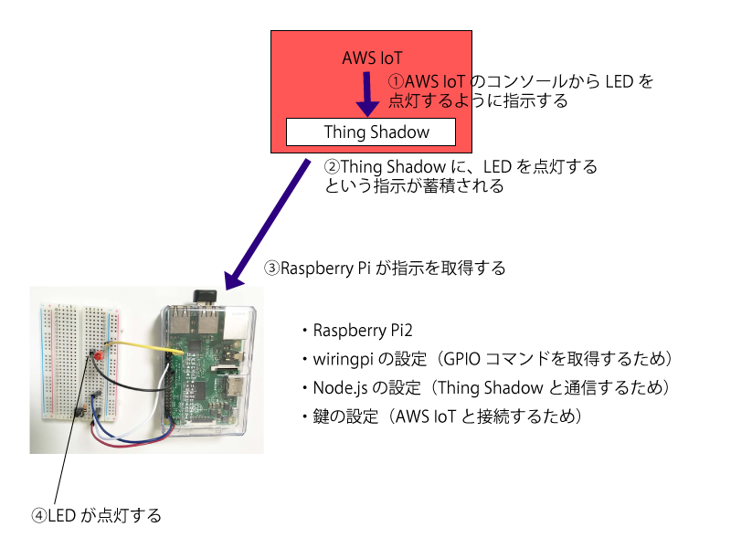 AWS IoT Thing Shadow