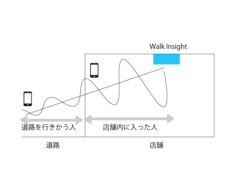 walkinsight