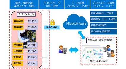 豆蔵ホールディングス、Microsoft Azureを活用した製造データロギングシステム 「DLS on Azure IoT」を提供開始