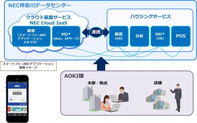 AOKIが大規模基幹システムを刷新クラウド基盤サービス「NEC Cloud IaaS」上で稼働開始