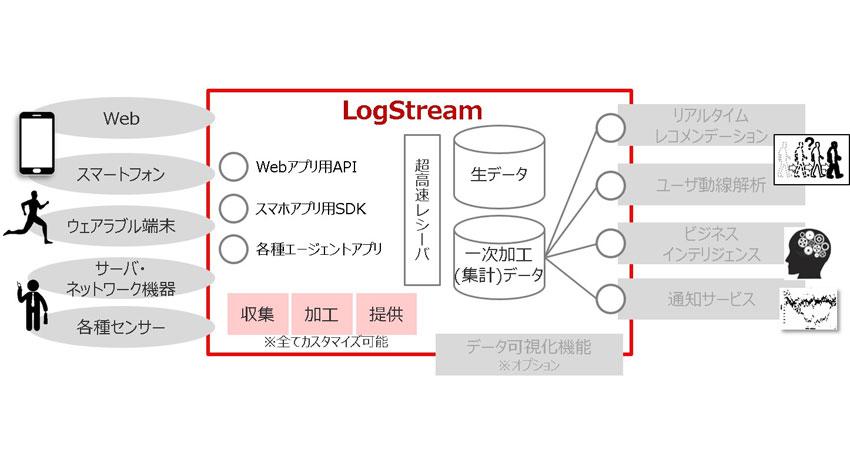 豆蔵ホールディングス、ビッグデータ技術を活用しIoTに対応したリアルタイムデータ収集・蓄積プラットフォーム「LogStream(ログストリーム)」の提供開始を発表
