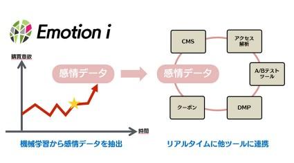 感情を解析する人工知能のEmotion Intelligenceと ソフトバンク・テクノロジー、「意思と行動」をつなぎ合わせた デジタルマーケティング共同事業・研究に合意。感情と 行動データのリアルタイム連携サービス「Emotion i」を発売。