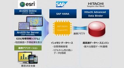 SAPジャパン、日立、ESRIジャパンが将来予測を可能にするビッグデータ利活用システム基盤の開発検証を実施