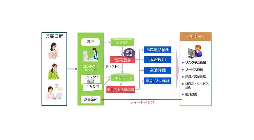 NEC、経営者の迅速な意思決定を支援する「お客さまの声分析ソリューション(会話解析)」を発売