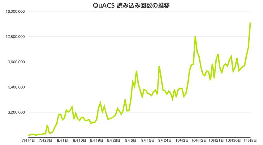 クーロン、人工知能搭載コメントシステム「QuACS」の月間ユニークブラウザ数790万人を達成