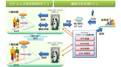 NTTデータ、金融機関店舗においてコミュニケーションロボットによる「顧客対応支援」に向けた共同実証実験を開始