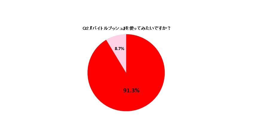ディップ、「バイトル」のiBeaconを活用した新しい機能『バイトルプッシュ』を渋谷・新宿エリア限定で提供開始