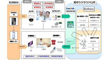 サンライズ・ヴィラとビズロボジャパンとセキュア、IoTを活用した「見守りクラウドロボ」と顔認証「EUREKA」を組み合わせた「高齢者見守りサービス」の実証実験を開始