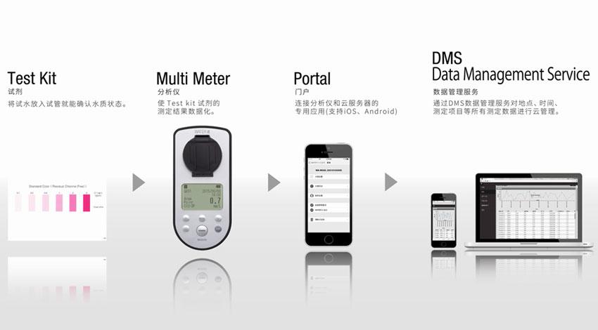 オプテックス、センサメーカーが水質簡易測定からクラウドデータ管理までの一連のサービスを提供