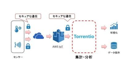 アクロクエストテクノロジー、プログラミングレスIoTプラットフォーム「Torrentio」が「AWS IoT」と連携可能に。