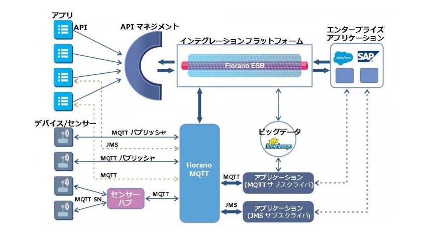 フィオラノ ソフトウェア、IoT・M2M用のメッセージングサーバー「Fiorano MQTT」をリリース、日本市場への提供を開始
