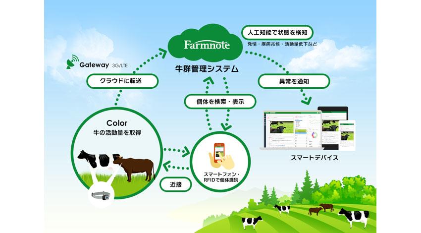 ファームノート、牛の最適管理をクラウドと人工知能で実現するウェアラブルデバイス「Farmnote Color」を発表