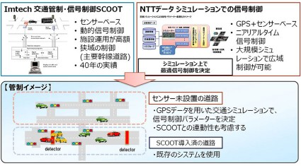 NTTデータ、スマートシティーの実現に向け、Imtech Traffic & Infra社との渋滞緩和技術に関する共同研究を開始