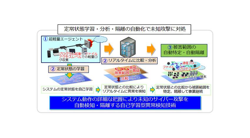 NEC、 人工知能を活用し未知のサイバー攻撃を自動検知する「自己学習型システム異常検知技術」を開発