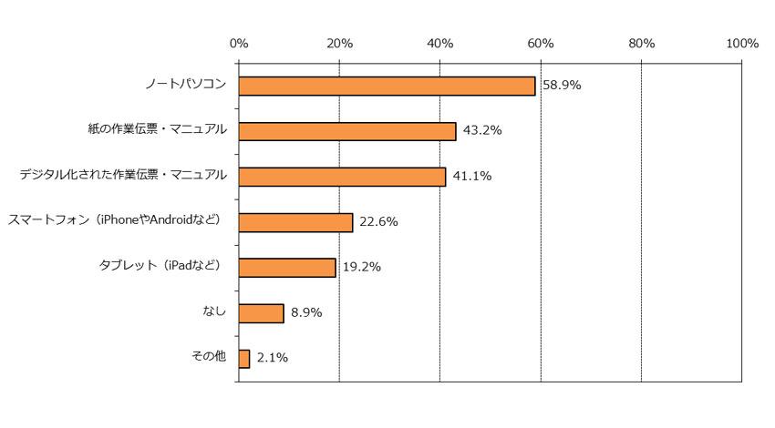 サービスマックス、「フィールドサービスマネジメント(FSM)に関する調査 2015」結果発表。IoT元年 早くも企業の対応に開き、次なるキーワードは「予防」。