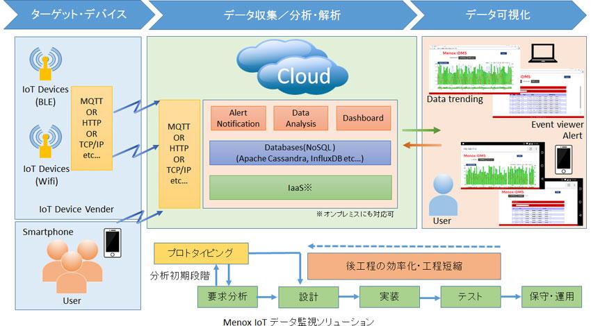 メノックス、サービス運用・保守までをトータルサポートする IoTデータ監視ソリューションの提供を開始