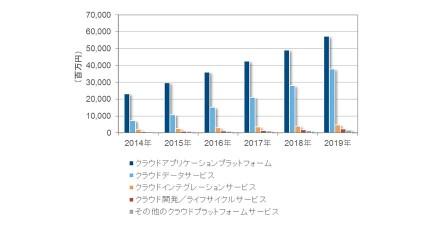 IDC、国内PaaS(Platform as a Service)市場予測を発表